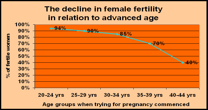 Decline in fem fer