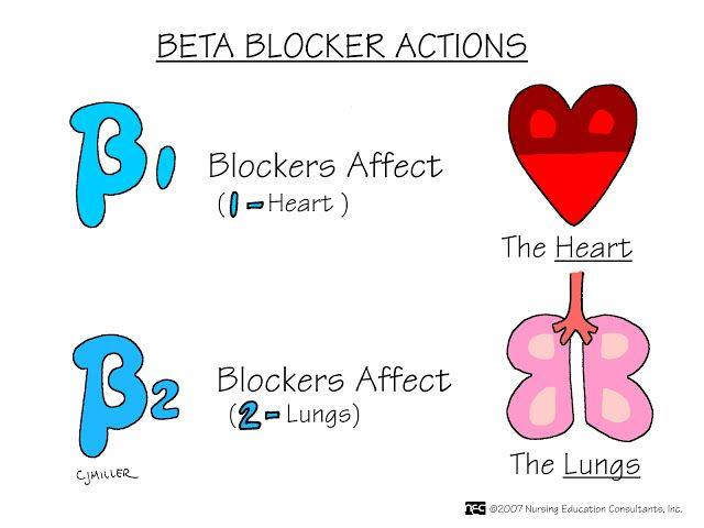 1aBeta blockers actions